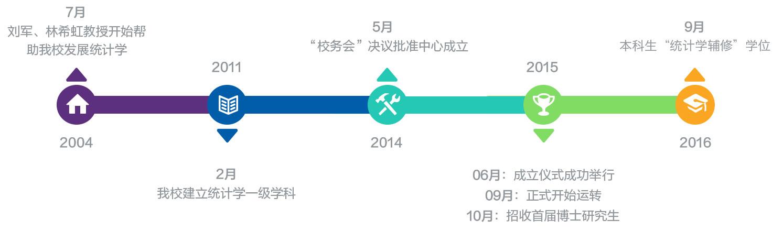 中心介绍–清华大学统计学研究中心